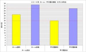 2016年ホーム・甲子園の勝敗9月3日時点