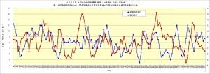 2016年4試合平均安打推移_阪神・対戦相手9月4日時点