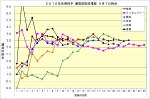 2016年先発投手通算防御率推移9月7日時点