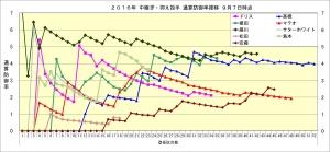 2016年中継ぎ抑え投手通算防御率推移9月7日時点