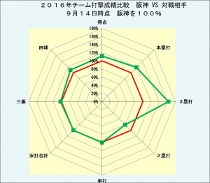 2016年チーム打撃成績阪神VS対戦相手9月14日時点