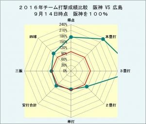 2016年チーム打撃成績阪神VS広島9月14日時点