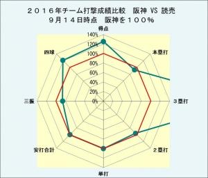 2016年チーム打撃成績阪神VS読売9月14日時点