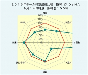 2016年チーム打撃成績阪神VSDeNA9月14日時点