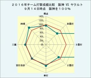 2016年チーム打撃成績阪神VSヤクルト9月14日時点