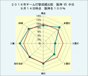 2016年チーム打撃成績阪神VS中日9月14日時点