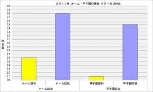 2016年ホーム・甲子園の勝敗9月15日時点
