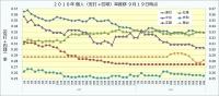 2016年個人(安打+四球)率推移9月19日時点2