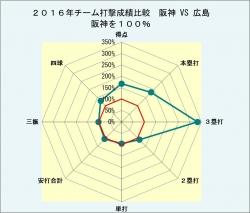 2016年対戦相手別打撃成績比較_対広島