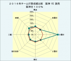 2016年対戦相手別打撃成績比較_対読売
