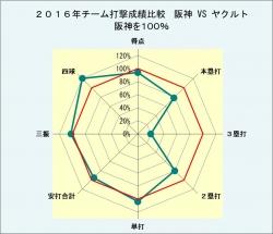 2016年対戦相手別打撃成績比較_対ヤクルト