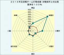 2016年対戦相手別打撃成績比較_交流戦