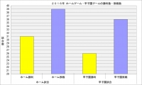 2016年ホーム甲子園勝利敗戦数