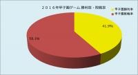 2016年甲子園勝利率敗戦率