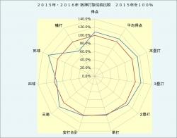 2015年・2016年阪神打撃成績比較.jpg