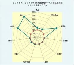 2015年2016年阪神交流戦チーム打撃成績比較