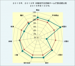 2015年2016年対戦相手交流戦チーム打撃成績比較