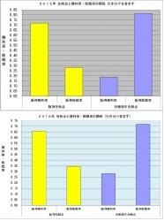 2015年2016年先制点と勝利率敗戦率の関係
