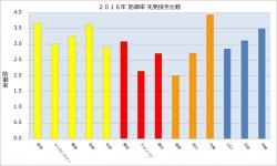 2016年先発投手防御率比較