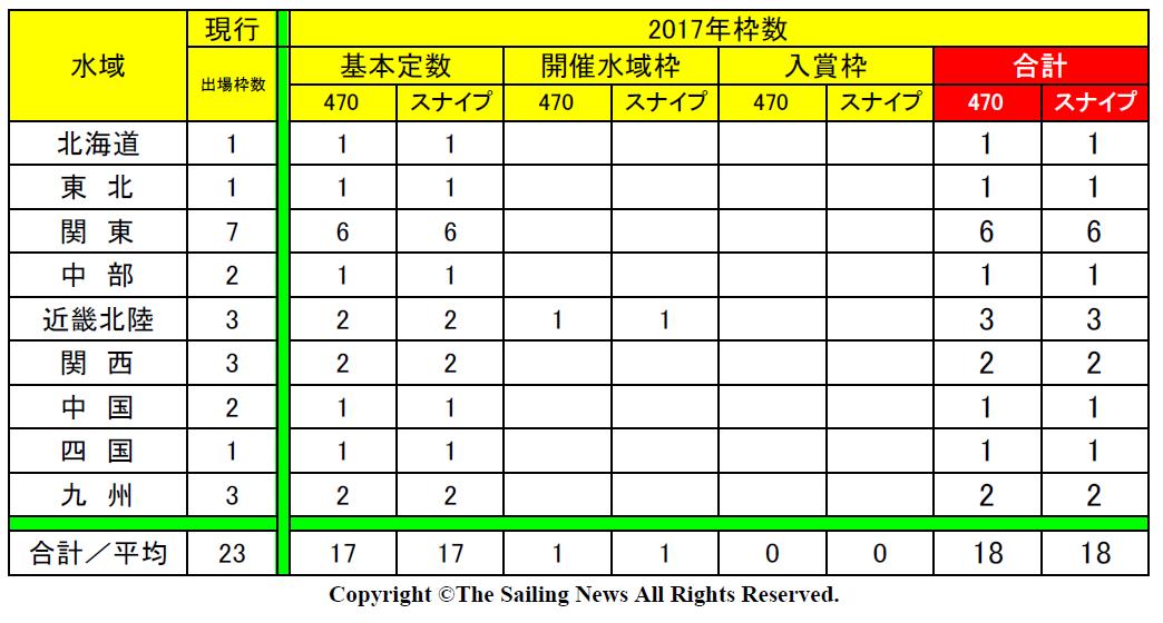 2017枠数