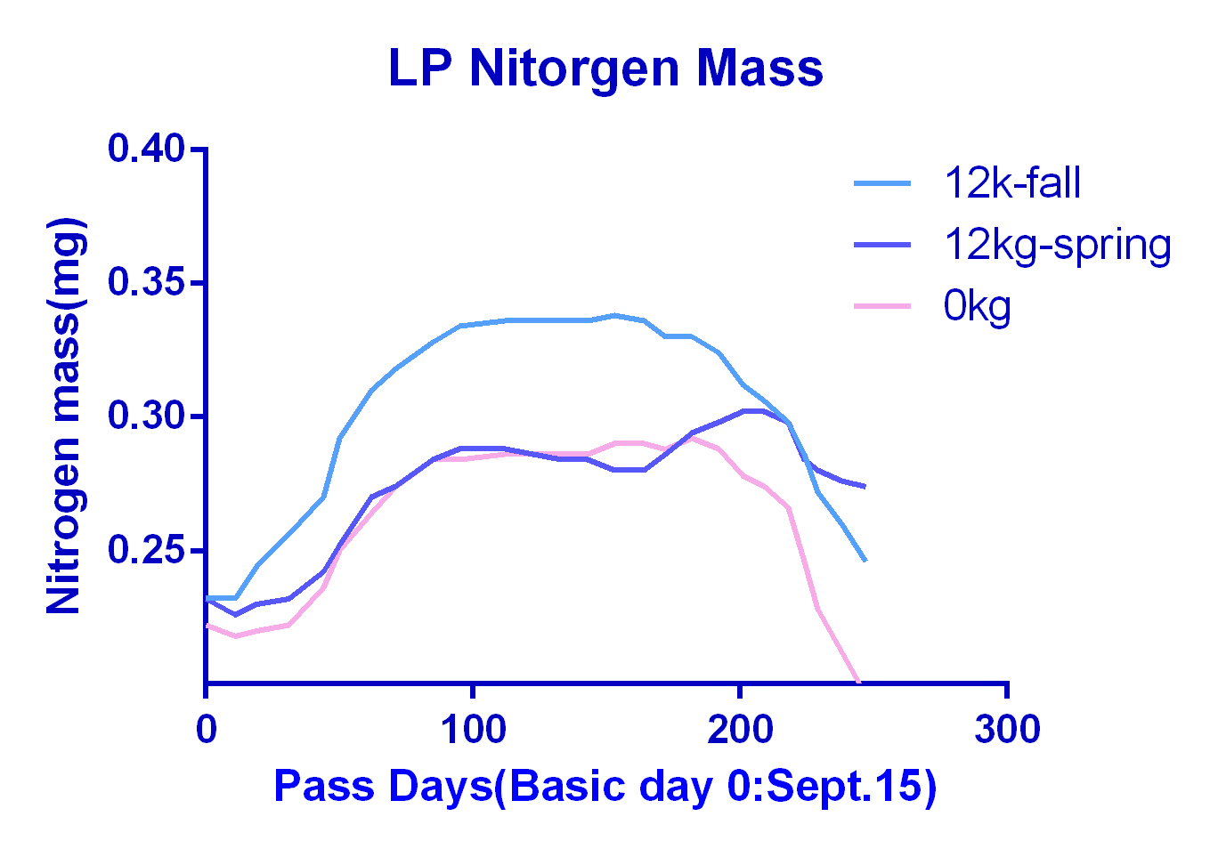 LP Nitrogen mass 12kg