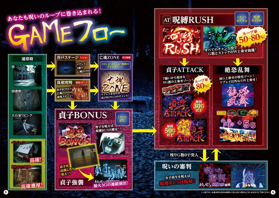 体験無料のパチンコ&スロットオンラインゲーム『777タウン.net』 「パチスロ リング 呪いの7日間」を配信開始~‼