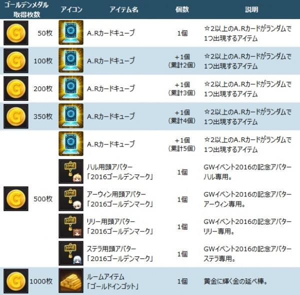 基本無料のアニメチックアクションRPG『ソウルワーカー』 GWイベント開催!ゴールデンメダルを集めてA.Rカードガチャチケットを獲得しよう