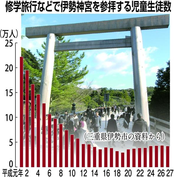 伊勢神宮参拝は「皇国教育」?修学旅行生、元年比で5分の1以下に 抗議への配慮も