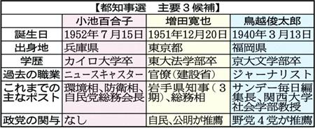 【2016大乱闘 都知事選】小池、増田、鳥越各氏の武器と弱点を徹底比較 熾烈な浮動票争奪戦