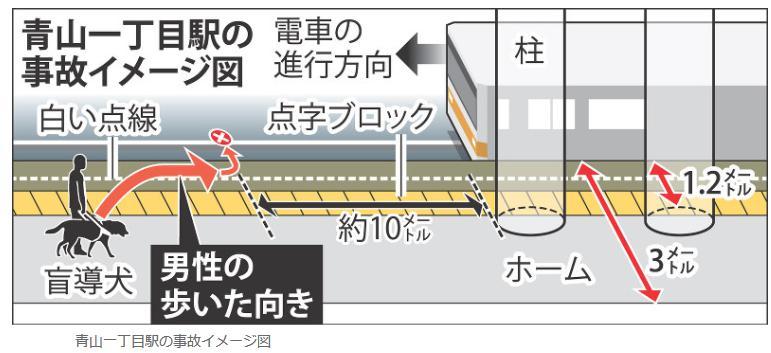 青山一丁目駅 盲導犬男性転落死 柱避けるため線路寄り歩行か
