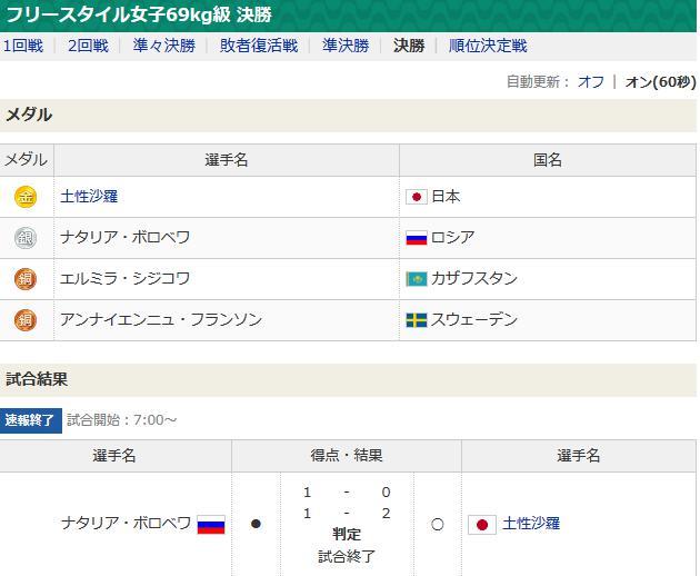 女子レスリング・土性沙羅も金メダル! 日本が3階級制覇!