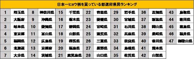 日本一ヒョウ柄アイテムを買っている県、大阪がまさかの2位 - 1位は!?