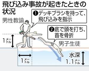 墨田工業高の水泳授業で生徒が首骨折 教諭が飛び込み指示