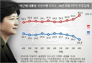 朴大統領の支持率17.5%...最初の10%台に墜落