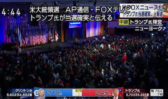 米大統領選 AP通信 FOXテレビ トランプ氏が勝利宣言