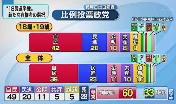 自民・公明が改選議席の過半数の61議席を獲得 18歳の支持政党