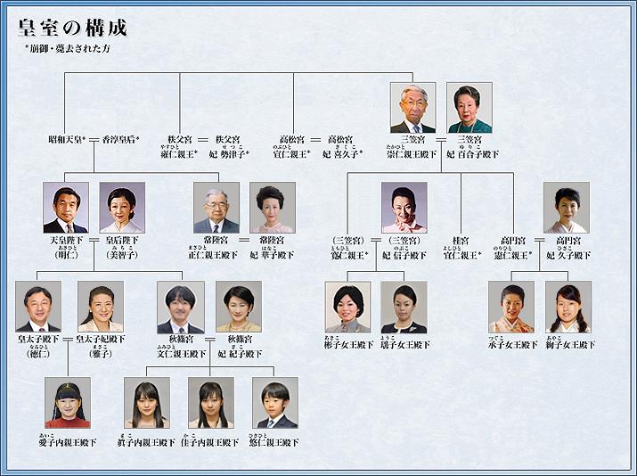 三笠宮さま 薨去 昭和天皇の弟で100歳