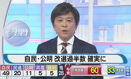 自民・公明が改選議席の過半数の61議席を獲得