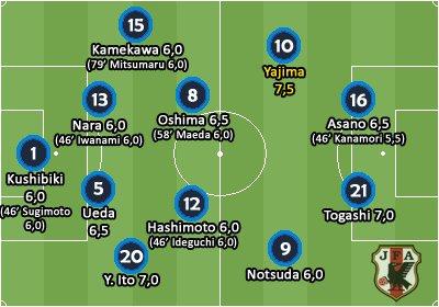 Notas Japão Sub-23 3x0 Gana