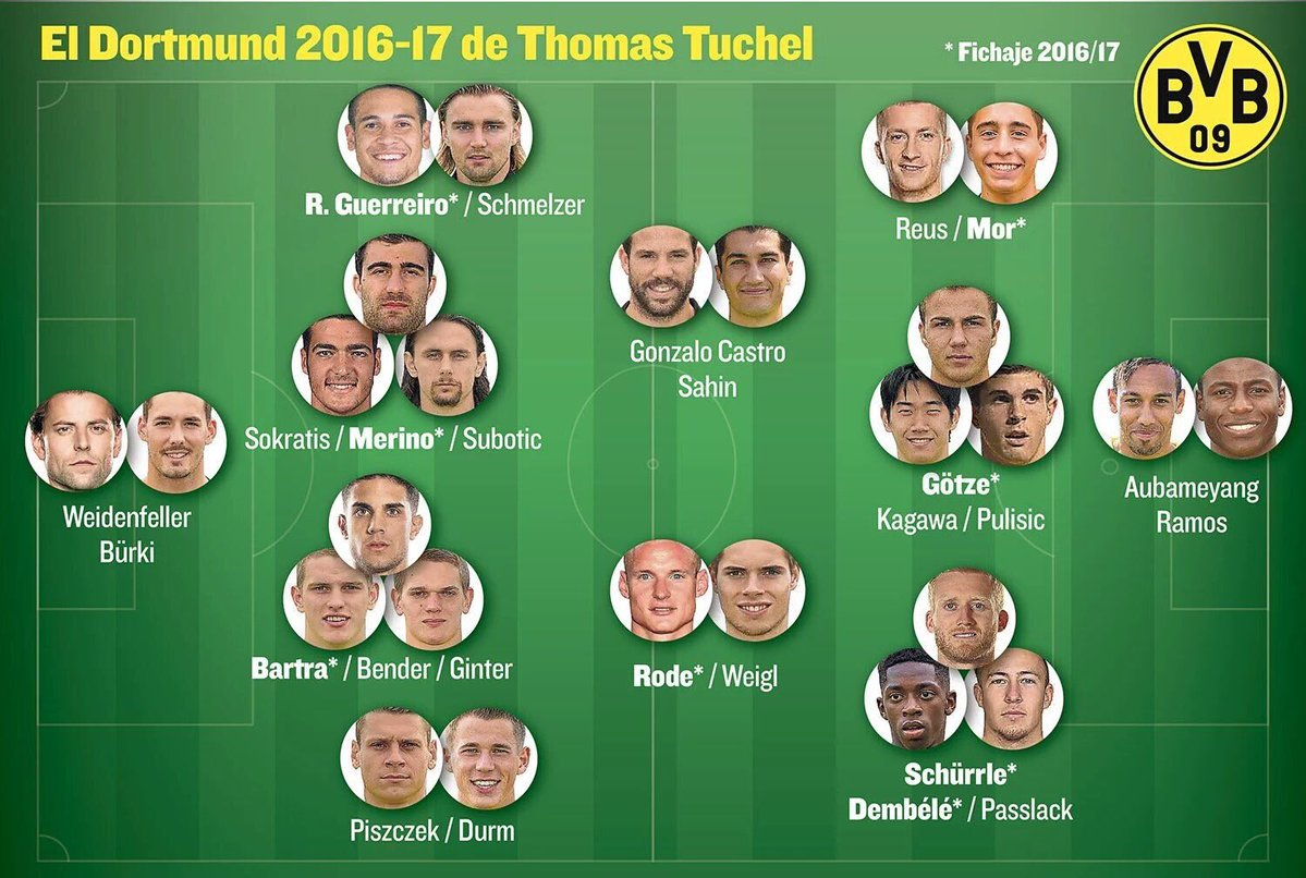 Borussia Dortmunds squad depth for 2016_17 season