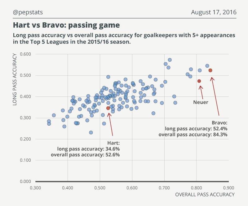 Bravo vs Hart Pass Accuracy