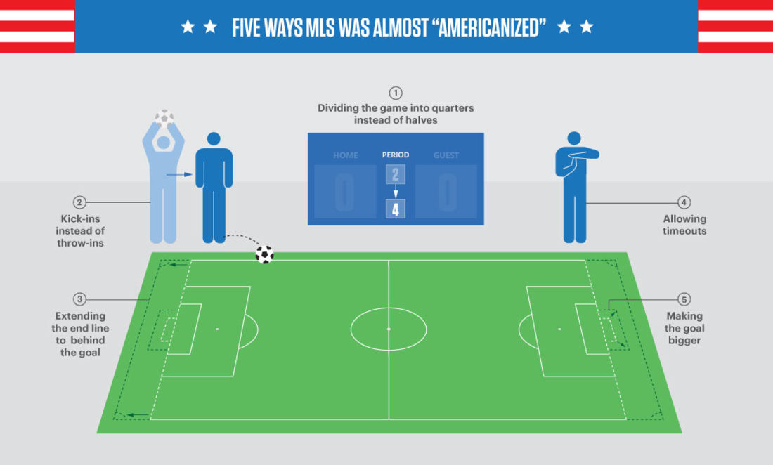 5 ways MLS was almost Americanized