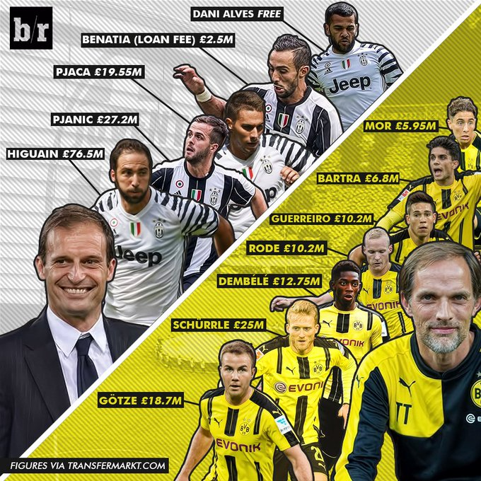 Juventus and Borussia Dortmund have done some serious business this summer