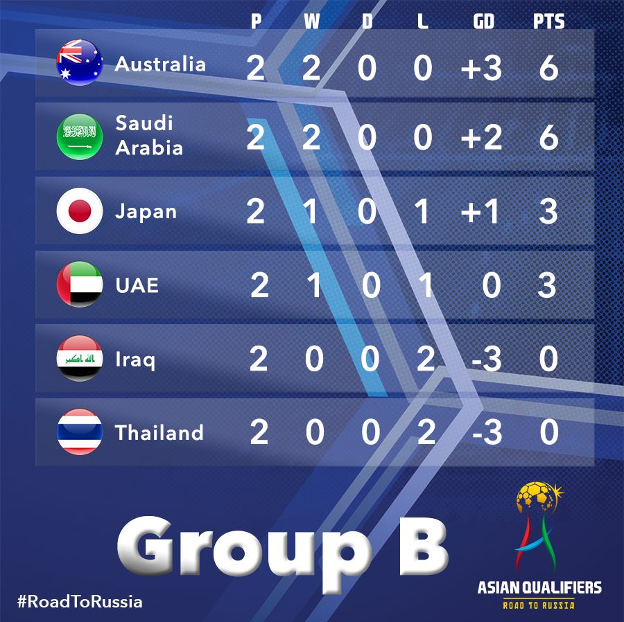 Here are the standings after Matchday 2 of the FIFA World Cup Asian qualifiers