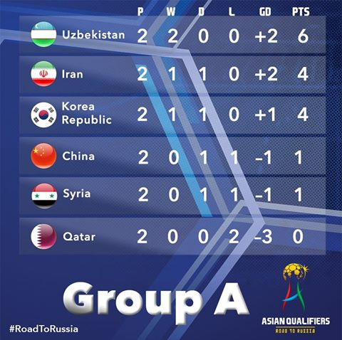 Matchday 2 of the FIFA World Cup Asian qualifiers group a