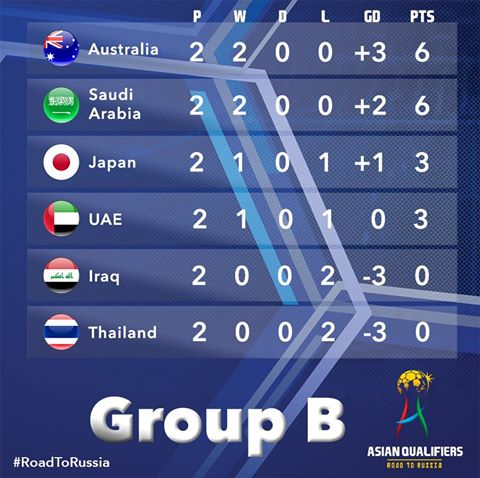 Matchday 2 of the FIFA World Cup Asian qualifiers group b
