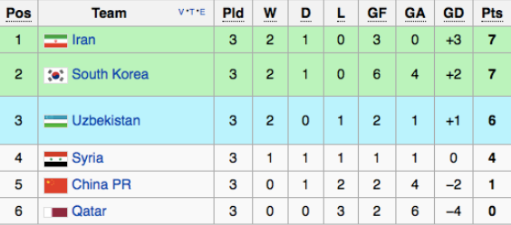 group a standing as the MD3 of the #RoadToRussia Asian Qualifiers draw