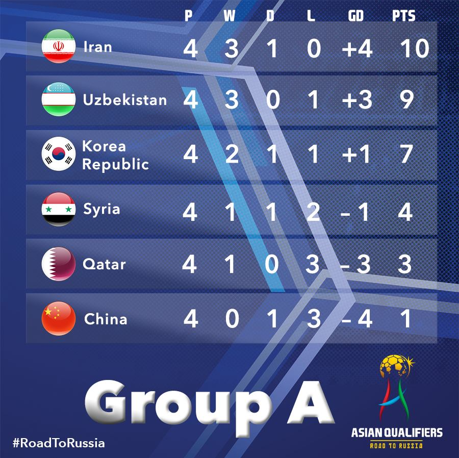Heres how Group A stands after Matchday 4 of the FIFA World Cup qualifiers Iran and Uzbekistan currently occupy the two automatic slots while China are still searching for their first win