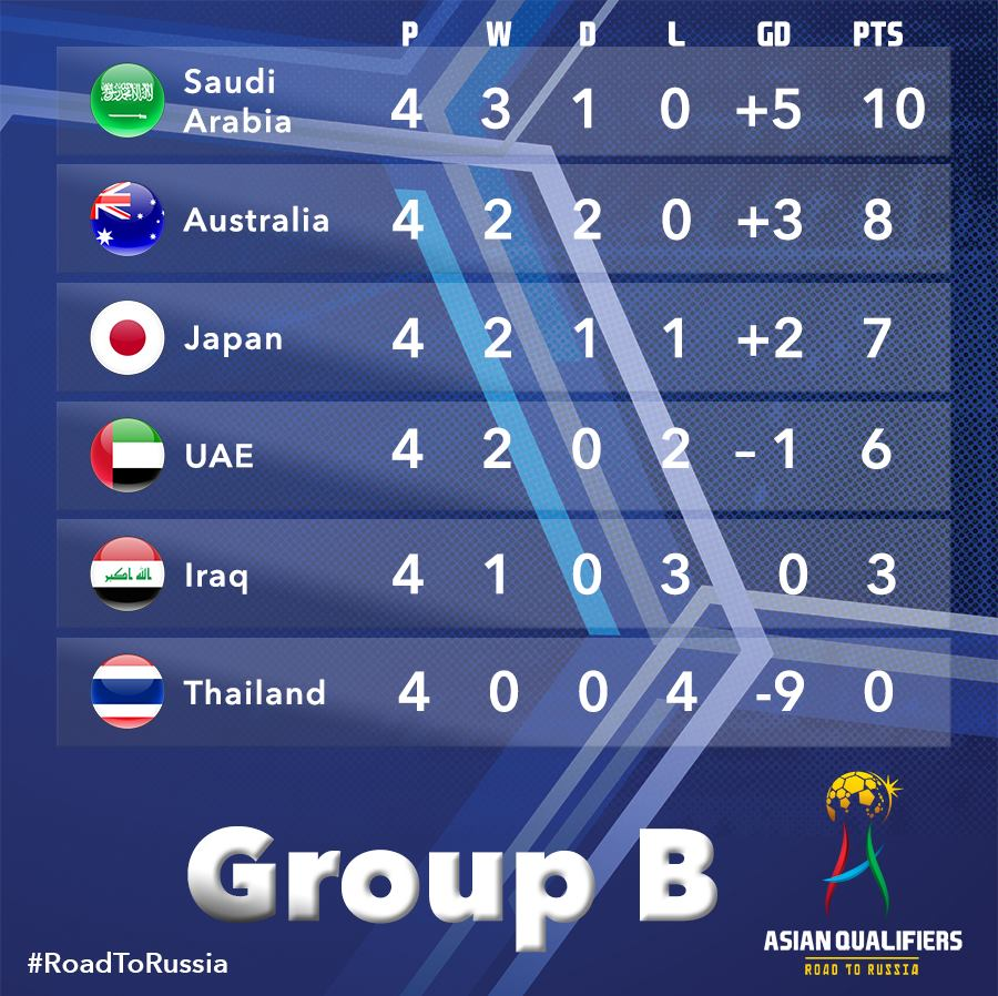 Heres how Group B looks like after four games played Saudi Arabia with a two-point lead at the top while Thailand have yet to bag a point