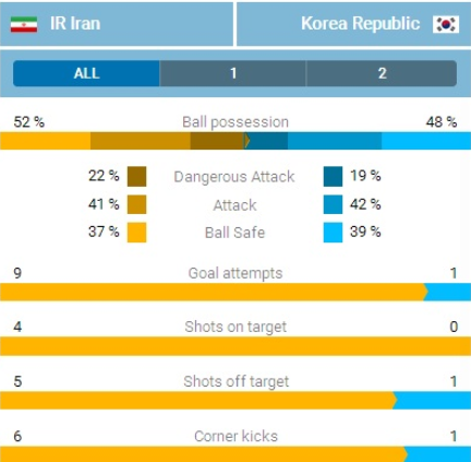 Iran beat South Korea as game is played on a holy day